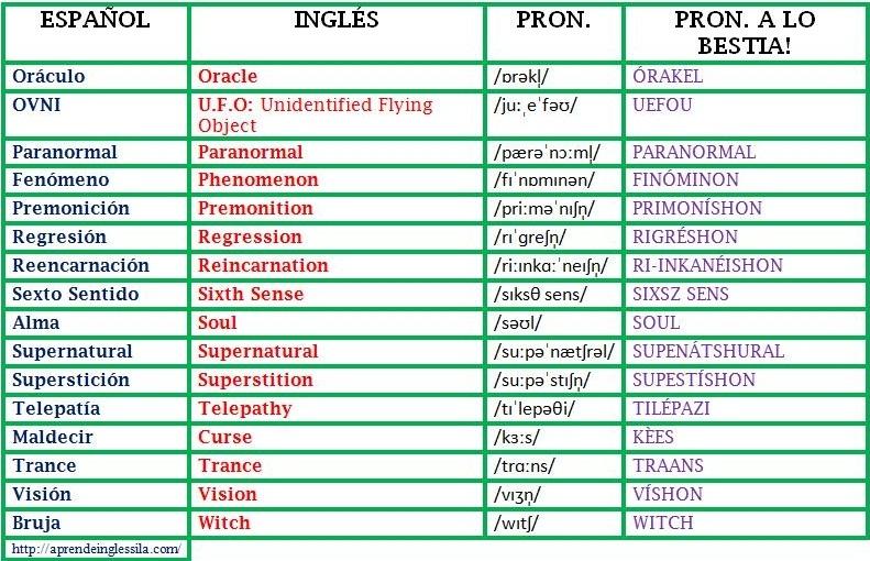 Y en ingles pronunciacion